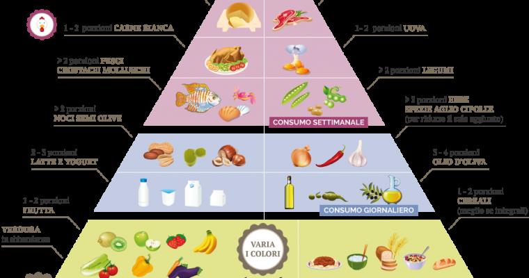 Mamma cosa si mangia questa sera? Idee e spunti per una cena sana ed equilibrata.